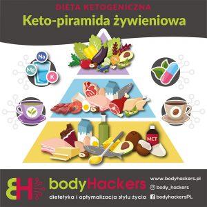 Keto-piramida żywienia. Co jeść na diecie ketogenicznej? Co jeść na keto-adaptacji?